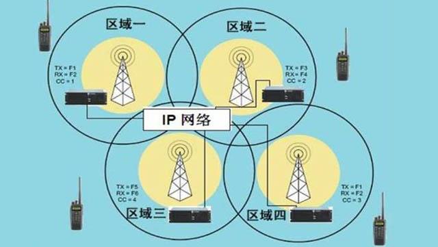 IP互联多基站数字百度抓饭直播官网对讲系统